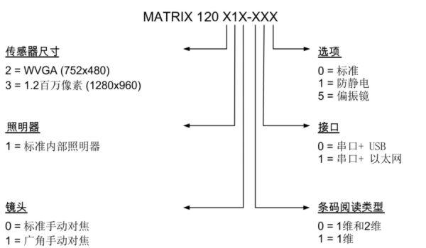 得利捷 Datalogic Matrix120 图像型条码阅读器 选型参照