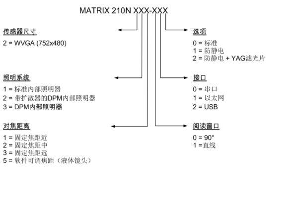 得利捷 Datalogic Matrix210N 图像型条码阅读器 选型参照