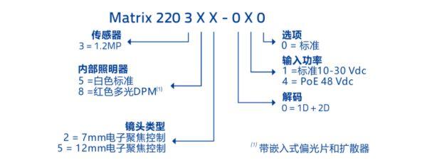得利捷 Datalogic Matrix220 图像型条码阅读器 选型参照